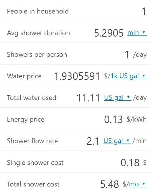 Shower 5 Min Cost