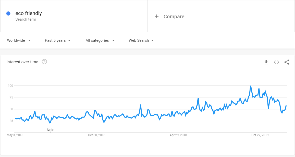 "Google Trends ""Eco-Friendly"" Search Graph"