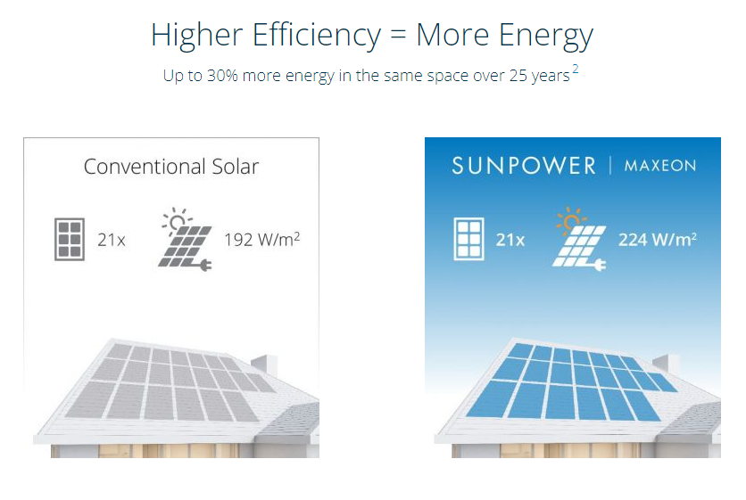 SunPower Maxeon Solar Panels Efficiency Compared to Conventional Solar Panels