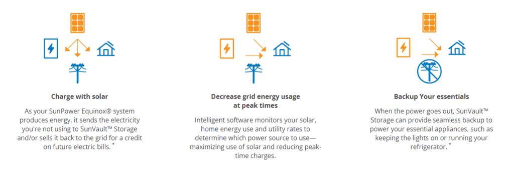 SunPower Equinox System + SunVault Storage System Energy Examples